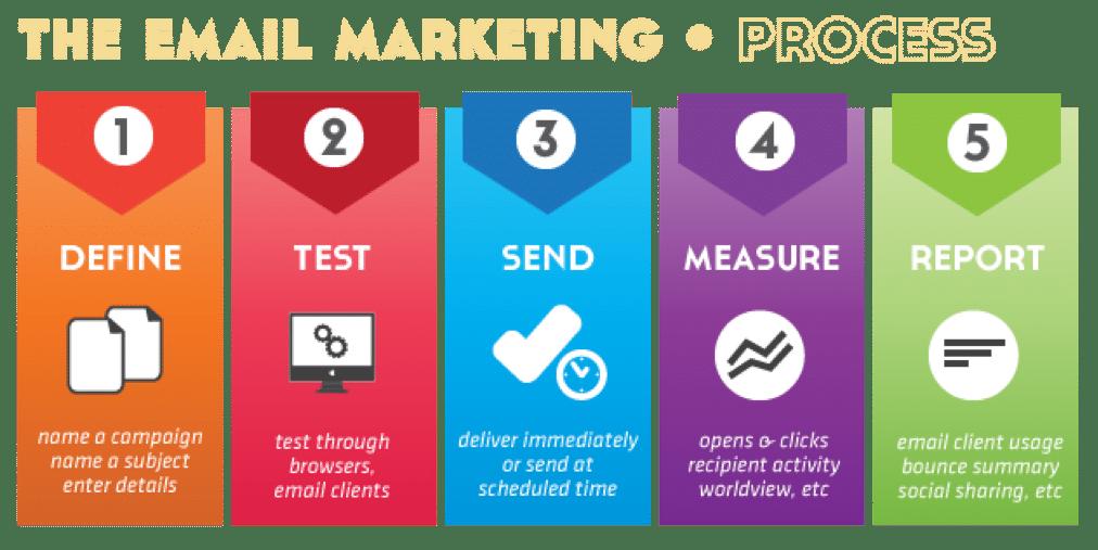 El email marketing es fundamental en marketing 1