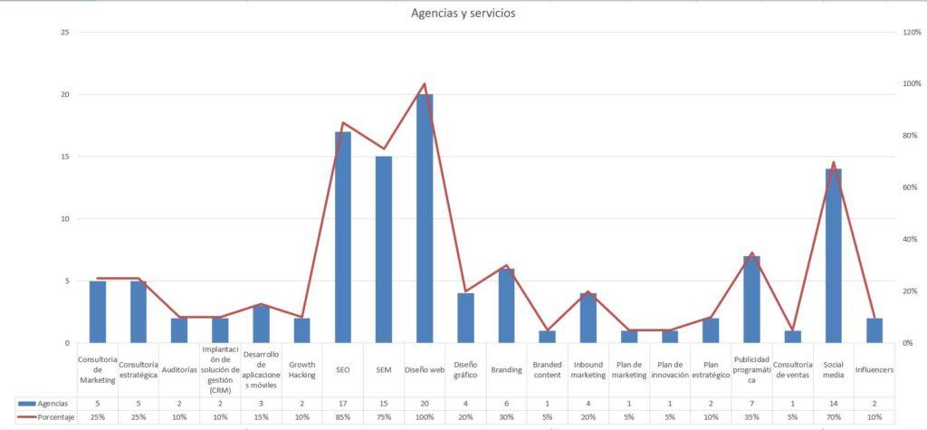 ¿Cuáles son las 20 Mejores Agencias de Marketing en Madrid? 5