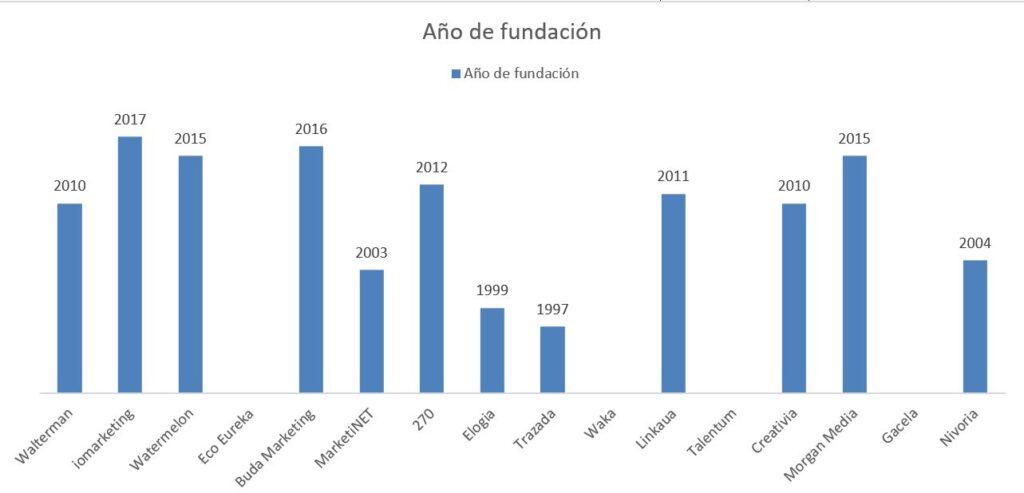 ¿Cuáles son las 20 Mejores Agencias de Marketing en Madrid? 2