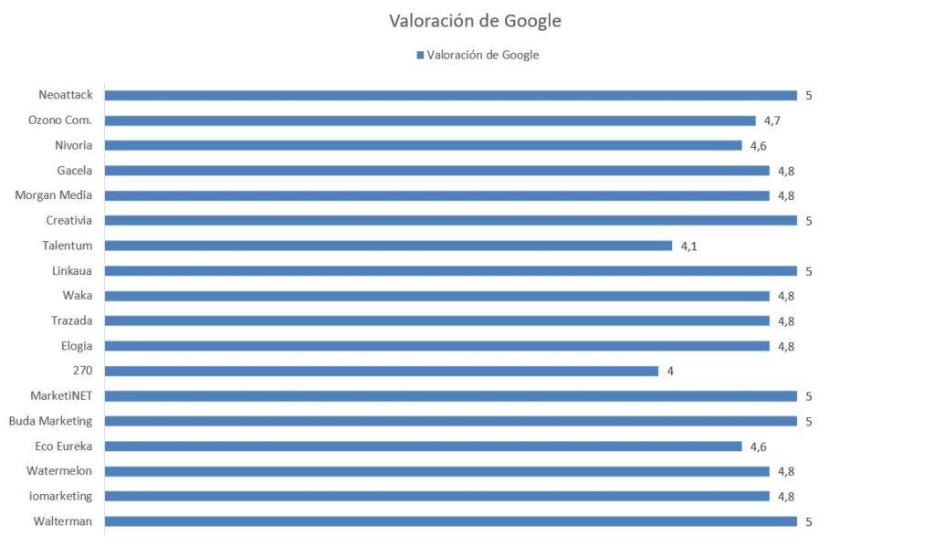 ¿Cuáles son las 20 Mejores Agencias de Marketing en Madrid? 4