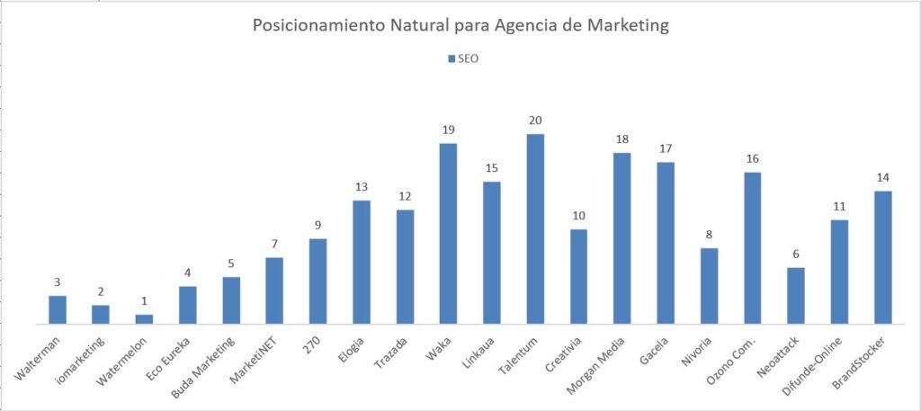 ¿Cuáles son las 20 Mejores Agencias de Marketing en Madrid? 3
