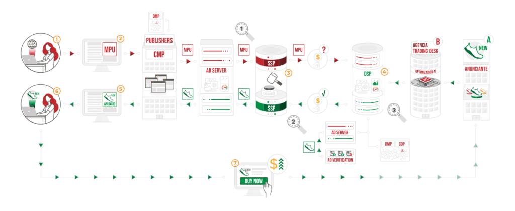 Infografía que muestra el ecosistema de la publicidad programática y los recorridos de anunciantes, agencias y consumidores.