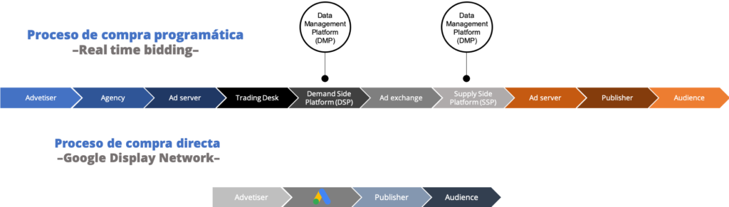 Publicidad programática, ¿el futuro del marketing digital? Diferencias con publicidad display y sus 5 mejores plataformas 1
