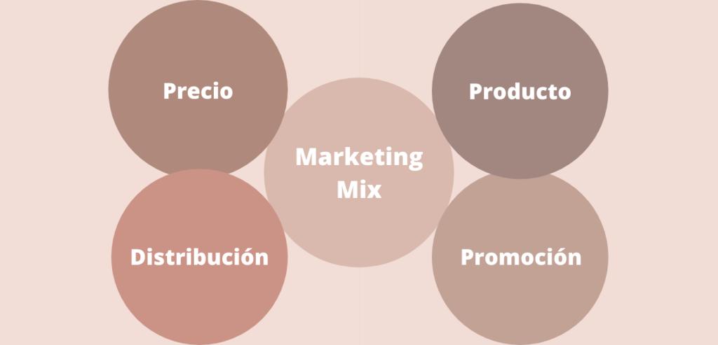 Marketing mix - Las 4P del marketing